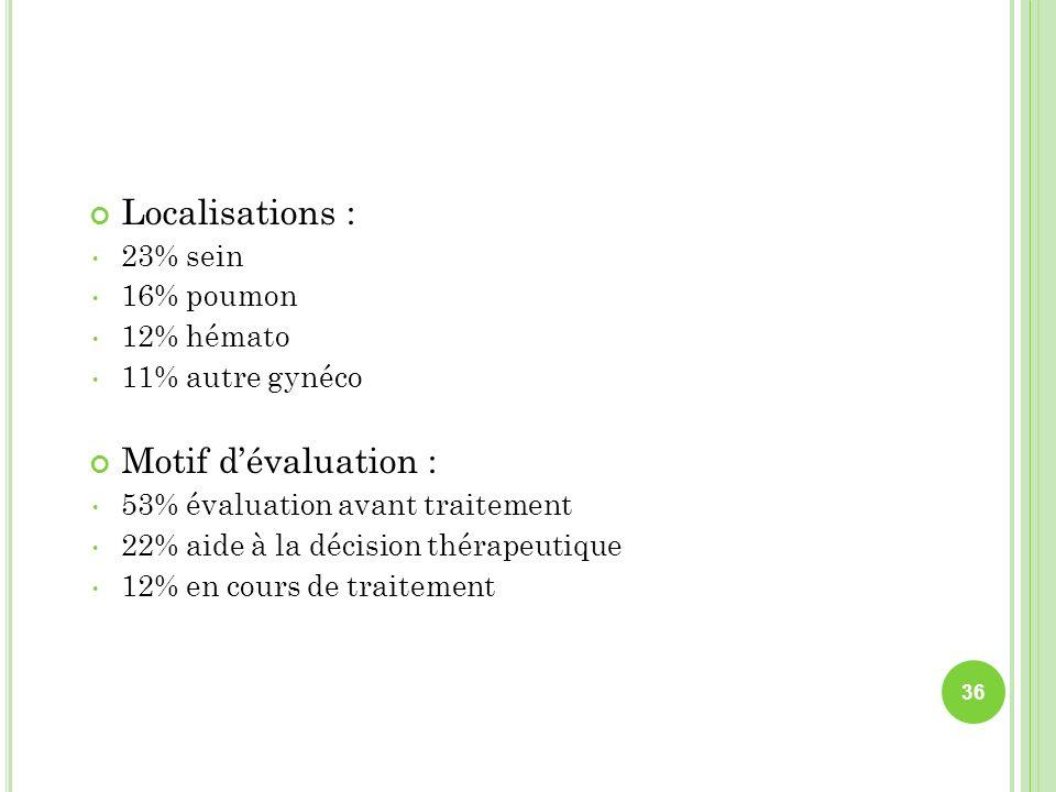 Localisations : Motif d'évaluation : 23% sein 16% poumon 12% hémato