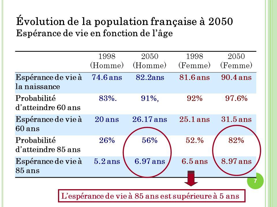 Évolution de la population française à 2050 Espérance de vie en fonction de l'âge