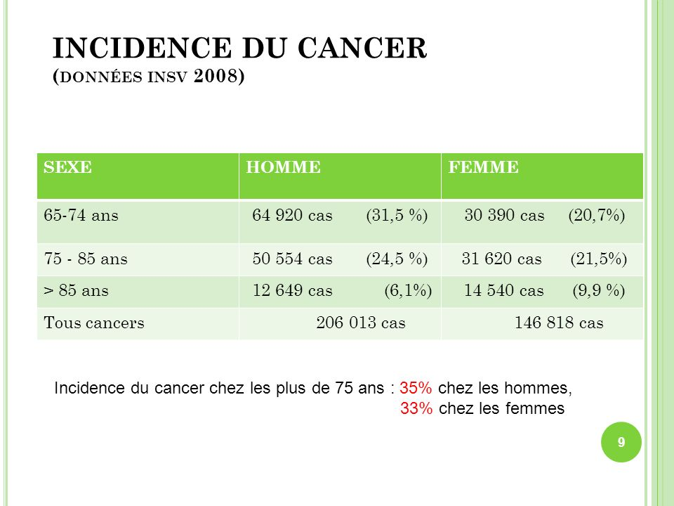 INCIDENCE DU CANCER (données insv 2008)