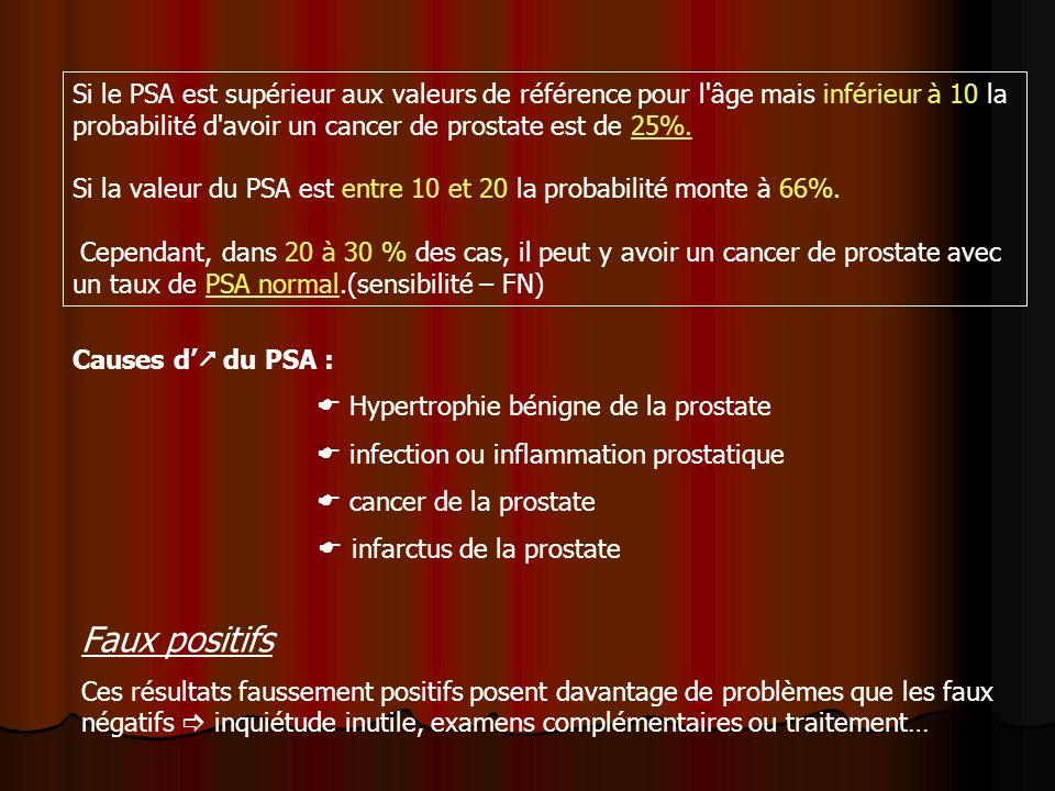 Si le PSA est supérieur aux valeurs de référence pour l âge mais inférieur à 10 la probabilité d avoir un cancer de prostate est de 25%.
