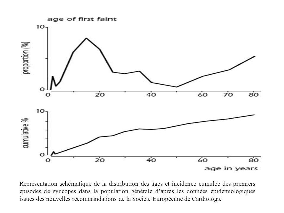 Représentation schématique de la distribution des âges et incidence cumulée des premiers épisodes de syncopes dans la population générale d'après les données épidémiologiques issues des nouvelles recommandations de la Société Européenne de Cardiologie