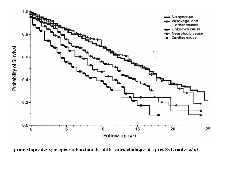 pronostique des syncopes en fonction des différentes étiologies d'après Soteriades et al