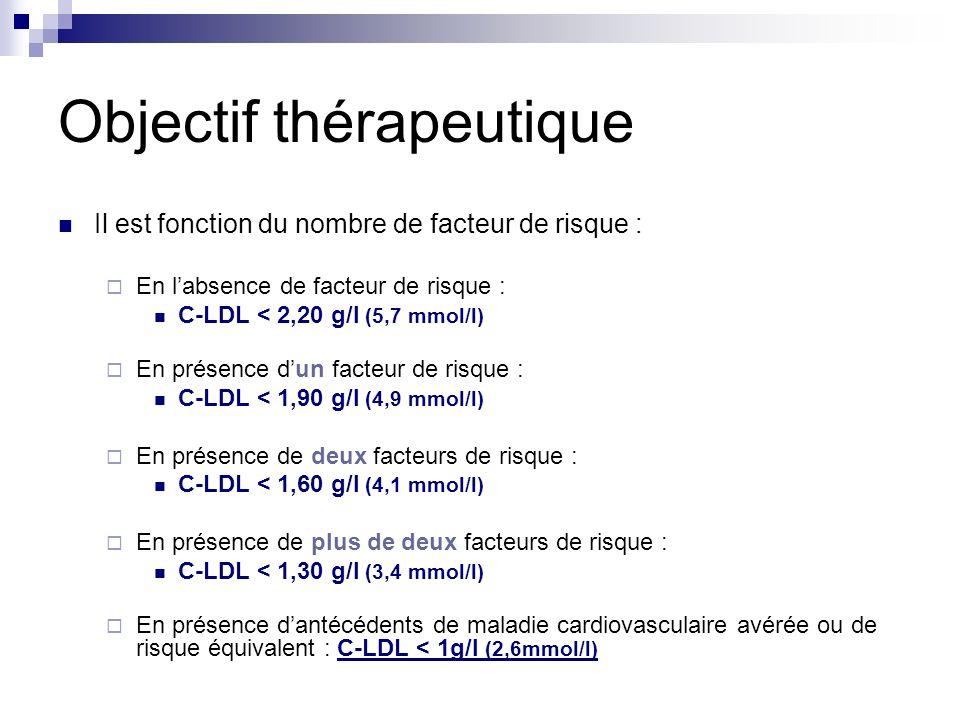 Objectif thérapeutique