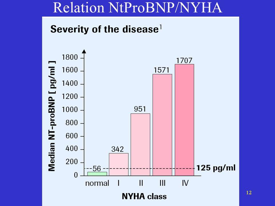 Relation NtProBNP/NYHA