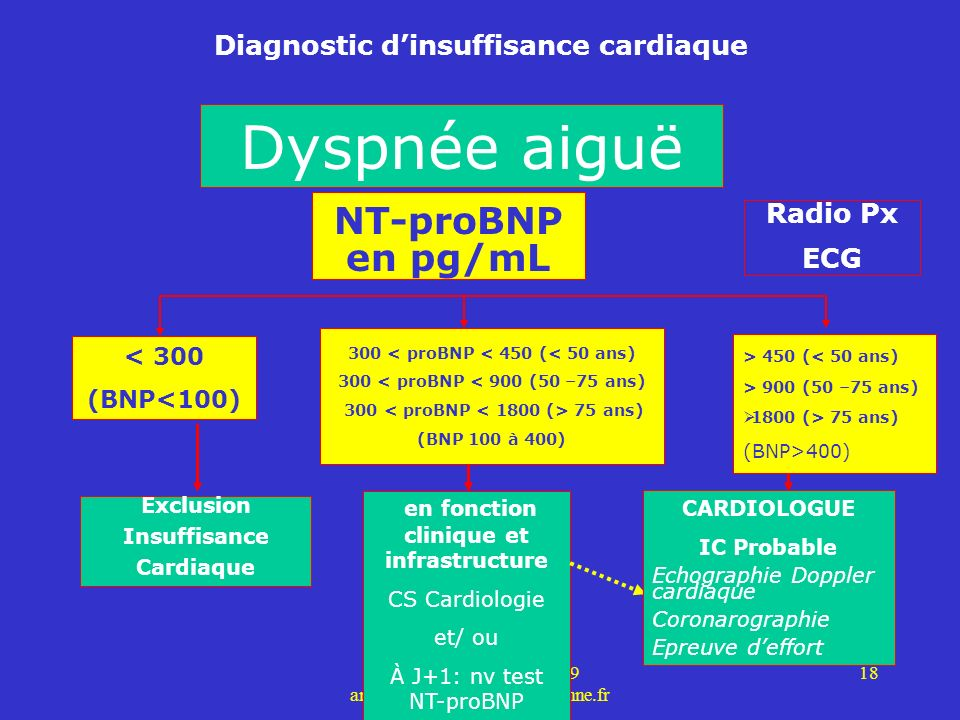 Dyspnée aiguë NT-proBNP en pg/mL Diagnostic d'insuffisance cardiaque