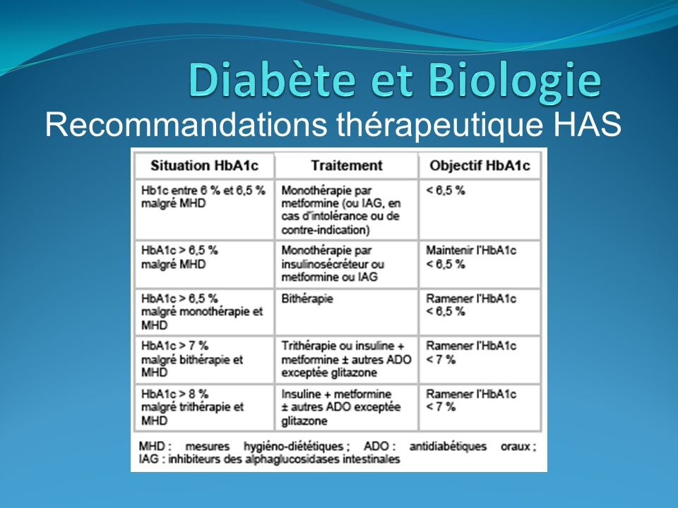 Recommandations thérapeutique HAS