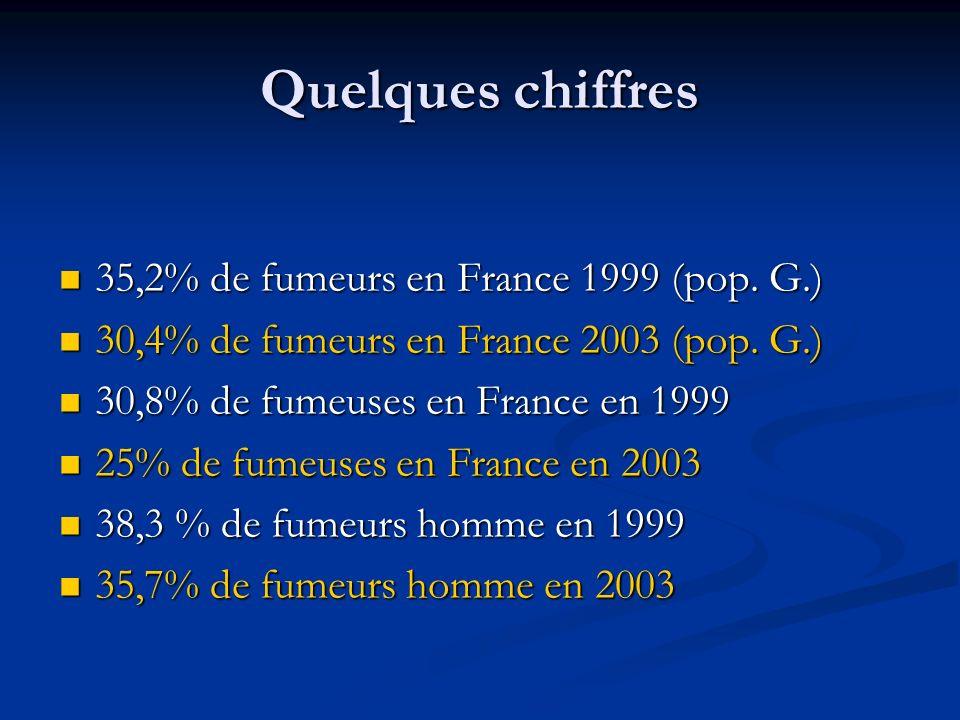 Quelques chiffres 35,2% de fumeurs en France 1999 (pop. G.)