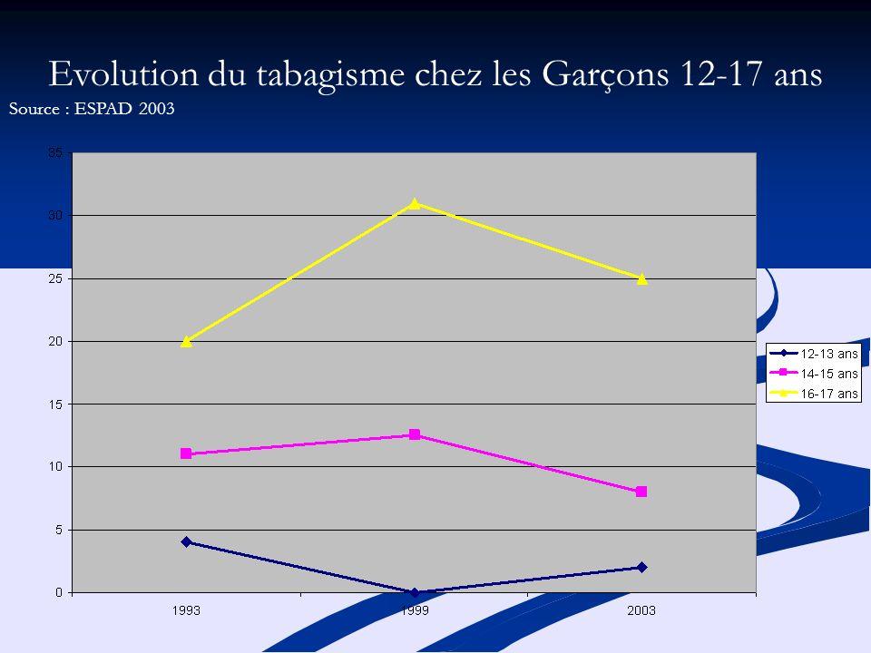 Evolution du tabagisme chez les Garçons 12-17 ans