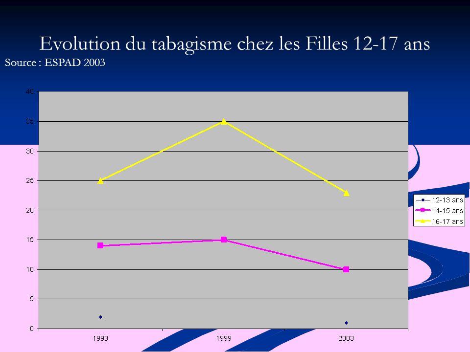 Evolution du tabagisme chez les Filles 12-17 ans