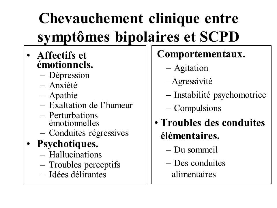 Chevauchement clinique entre symptômes bipolaires et SCPD