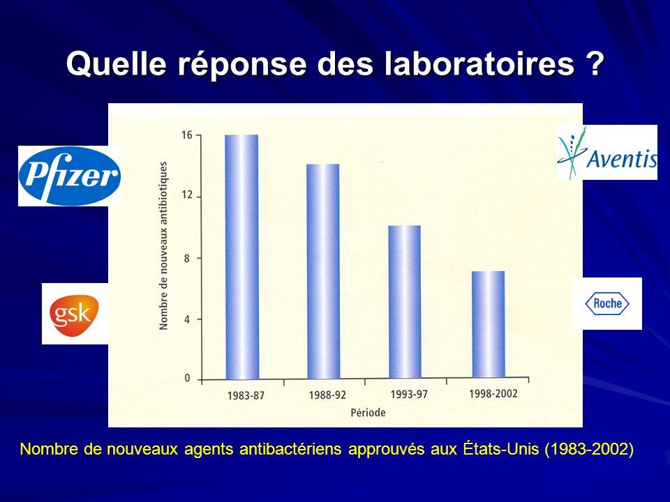 Quelle réponse des laboratoires