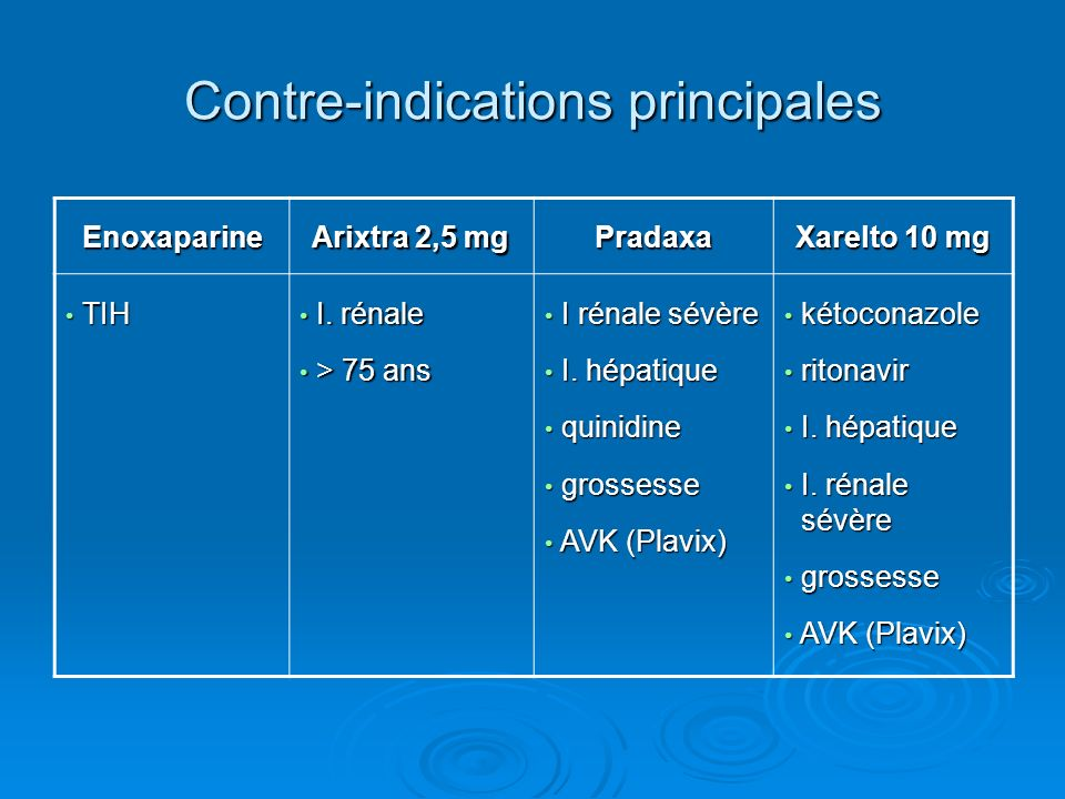 Contre-indications principales