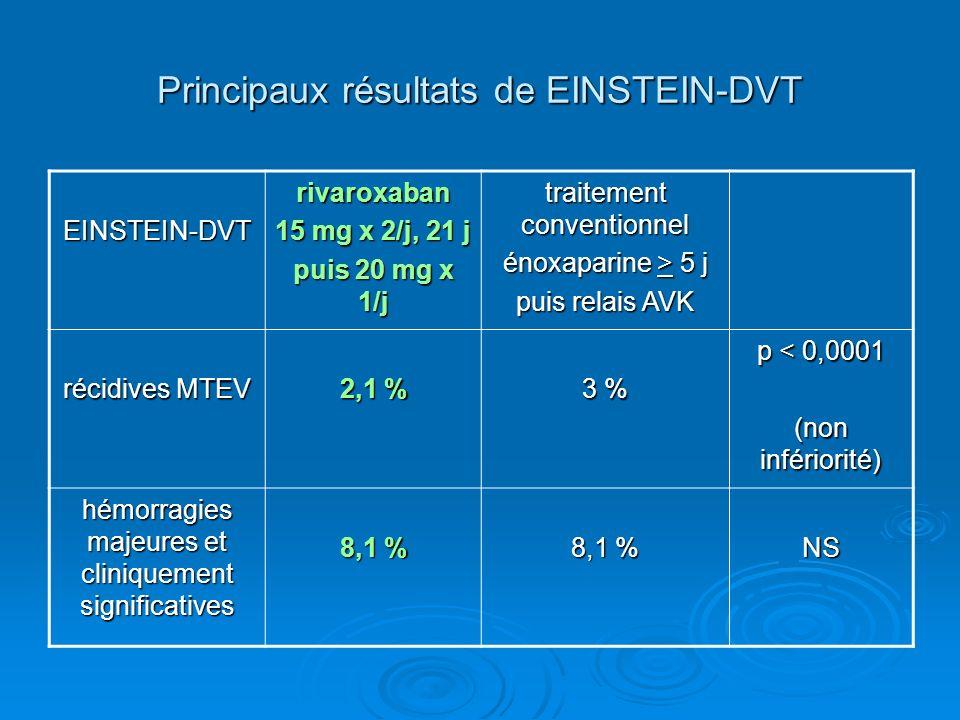 Principaux résultats de EINSTEIN-DVT
