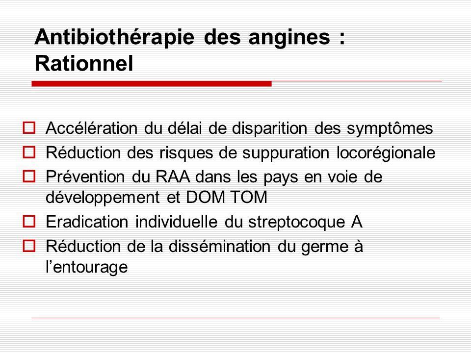 Antibiothérapie des angines : Rationnel