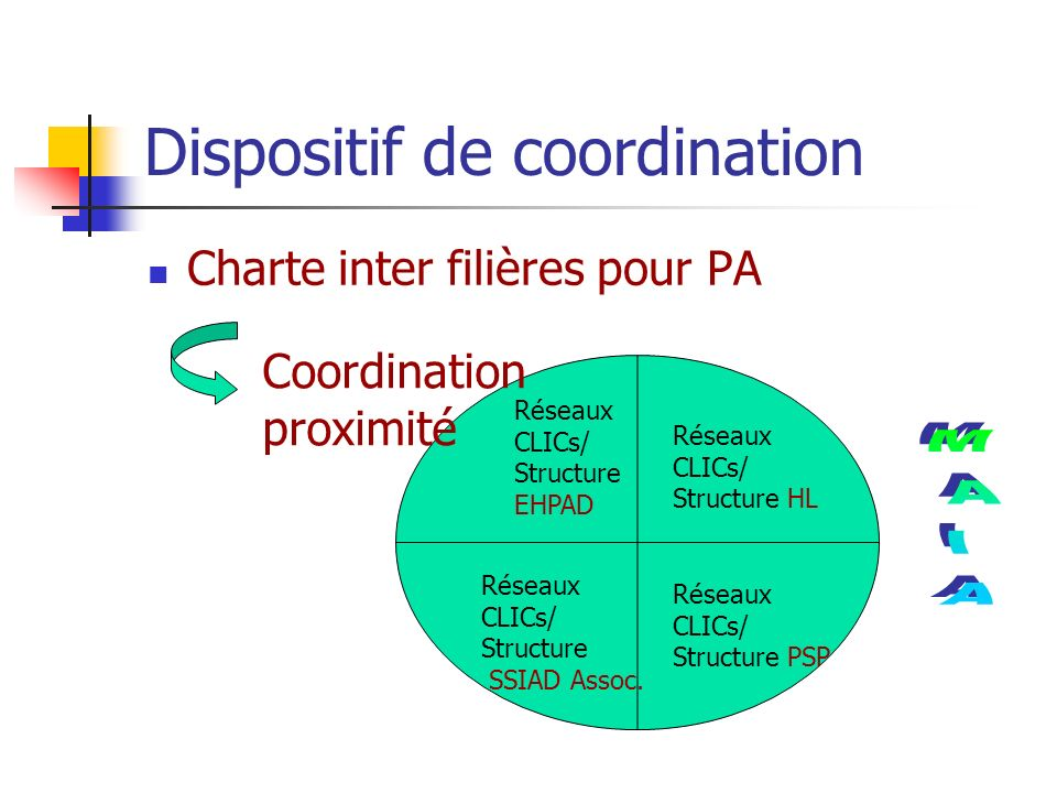 Dispositif de coordination