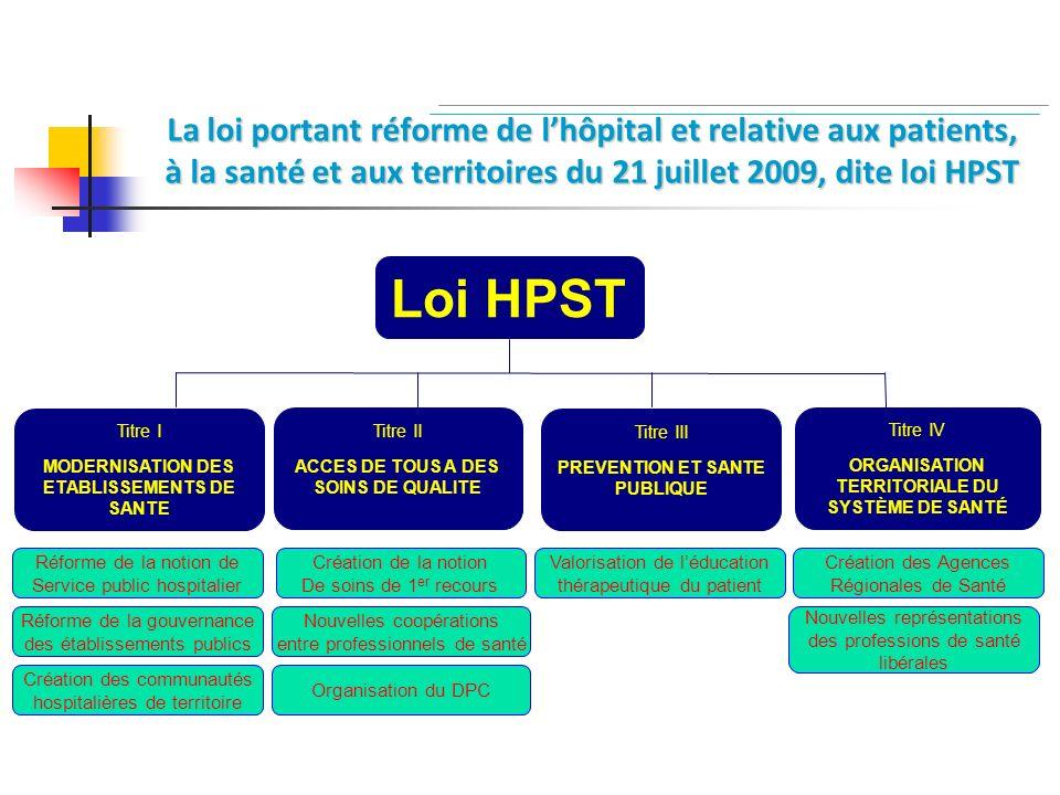 Loi HPST La loi portant réforme de l'hôpital et relative aux patients,