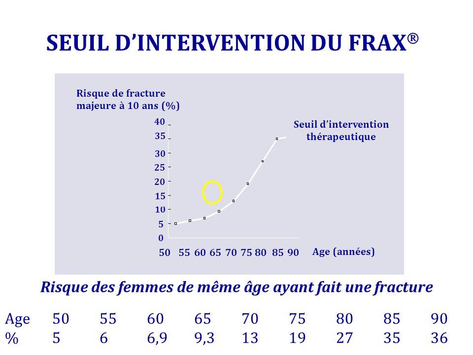 SEUIL D'INTERVENTION DU FRAX