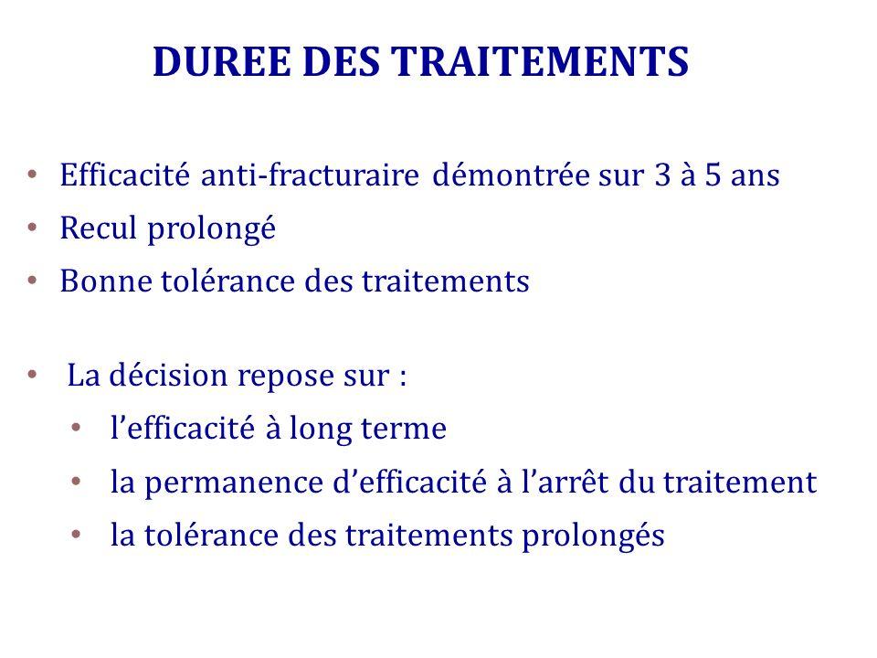 DUREE DES TRAITEMENTS Efficacité anti-fracturaire démontrée sur 3 à 5 ans. Recul prolongé. Bonne tolérance des traitements.