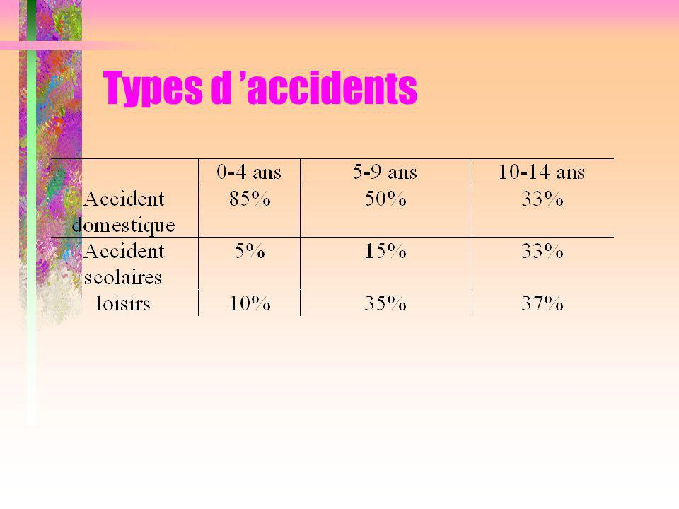 Types d 'accidents