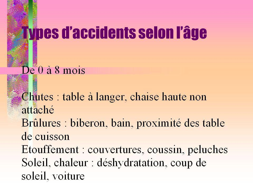Types d'accidents selon l'âge