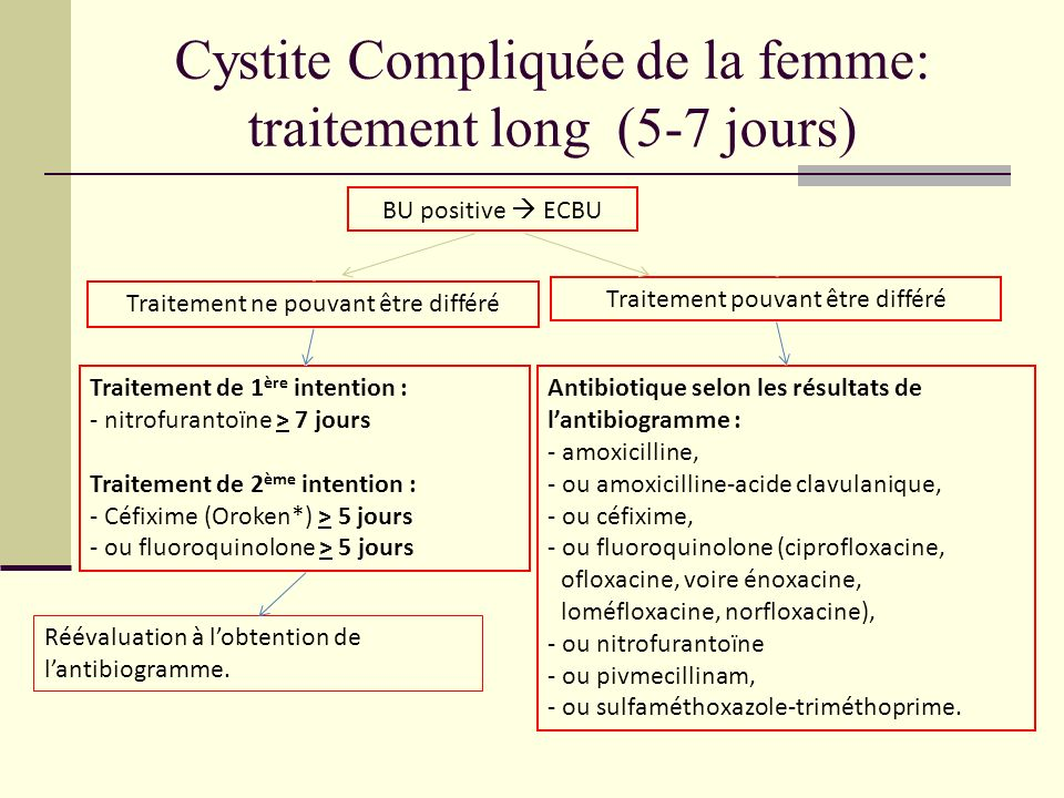 Cystite Compliquée de la femme: traitement long (5-7 jours)