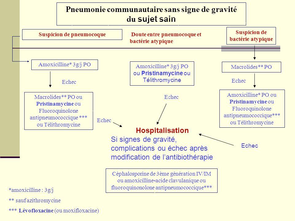 Pneumonie communautaire sans signe de gravité du sujet sain