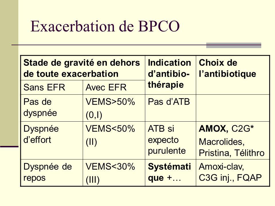 Exacerbation de BPCO Stade de gravité en dehors de toute exacerbation