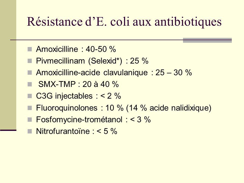 Résistance d'E. coli aux antibiotiques