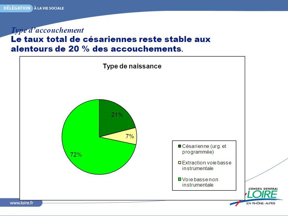 Type d'accouchement Le taux total de césariennes reste stable aux alentours de 20 % des accouchements.