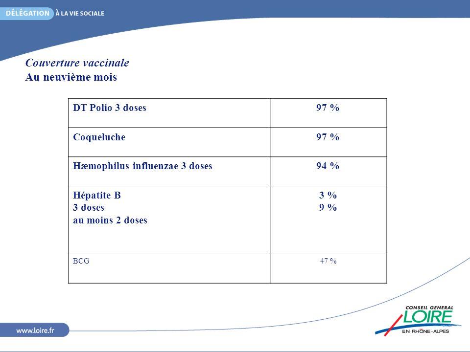 Couverture vaccinale Au neuvième mois DT Polio 3 doses 97 % Coqueluche