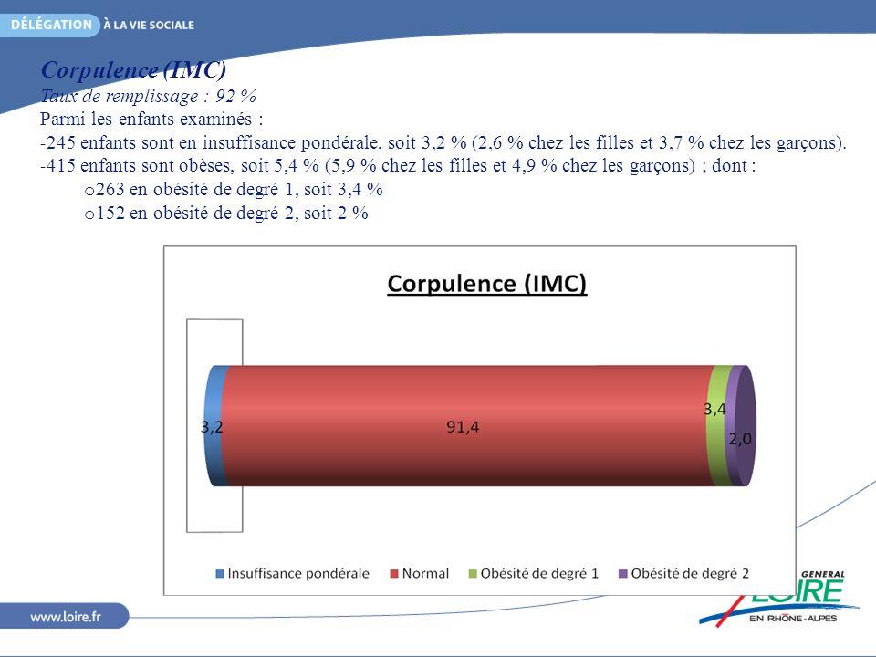 Corpulence (IMC) Taux de remplissage : 92 %