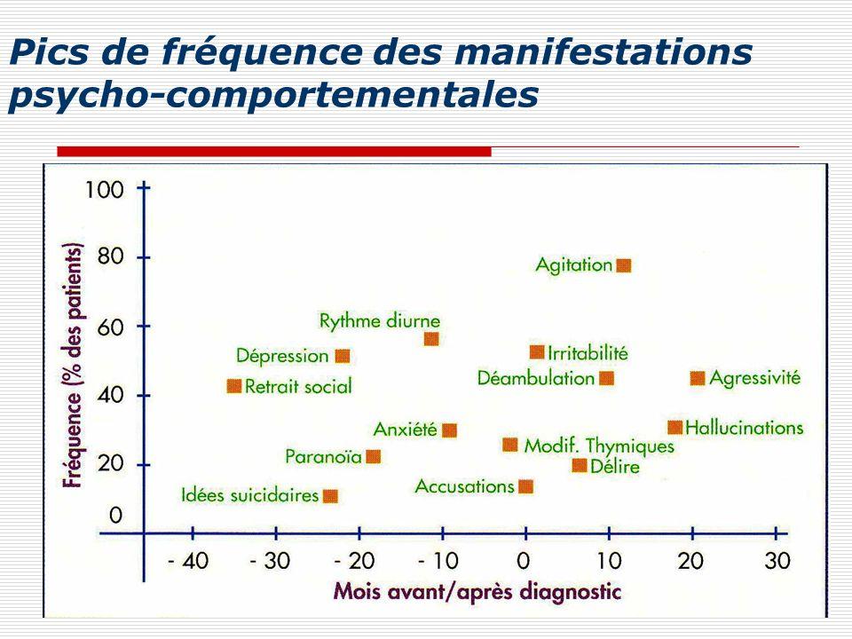 Pics de fréquence des manifestations psycho-comportementales