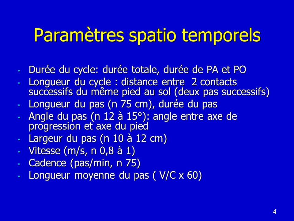 Paramètres spatio temporels