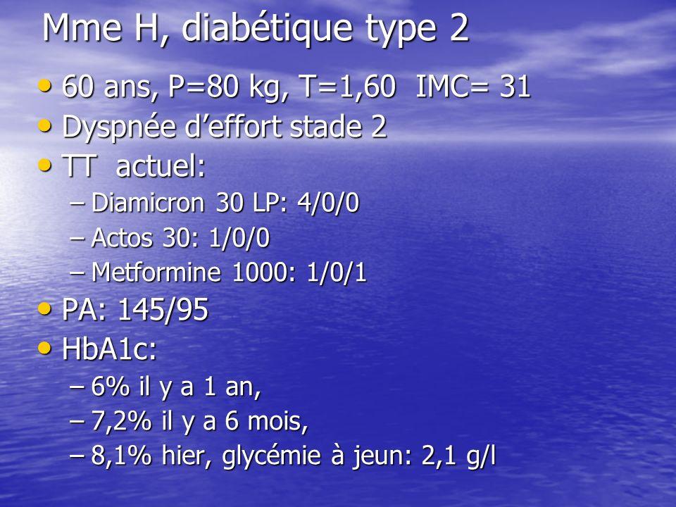 Mme H, diabétique type 2 60 ans, P=80 kg, T=1,60 IMC= 31