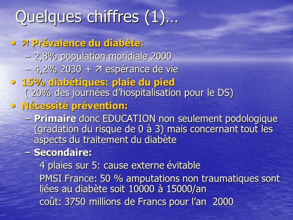 Quelques chiffres (1)…  Prévalence du diabète:
