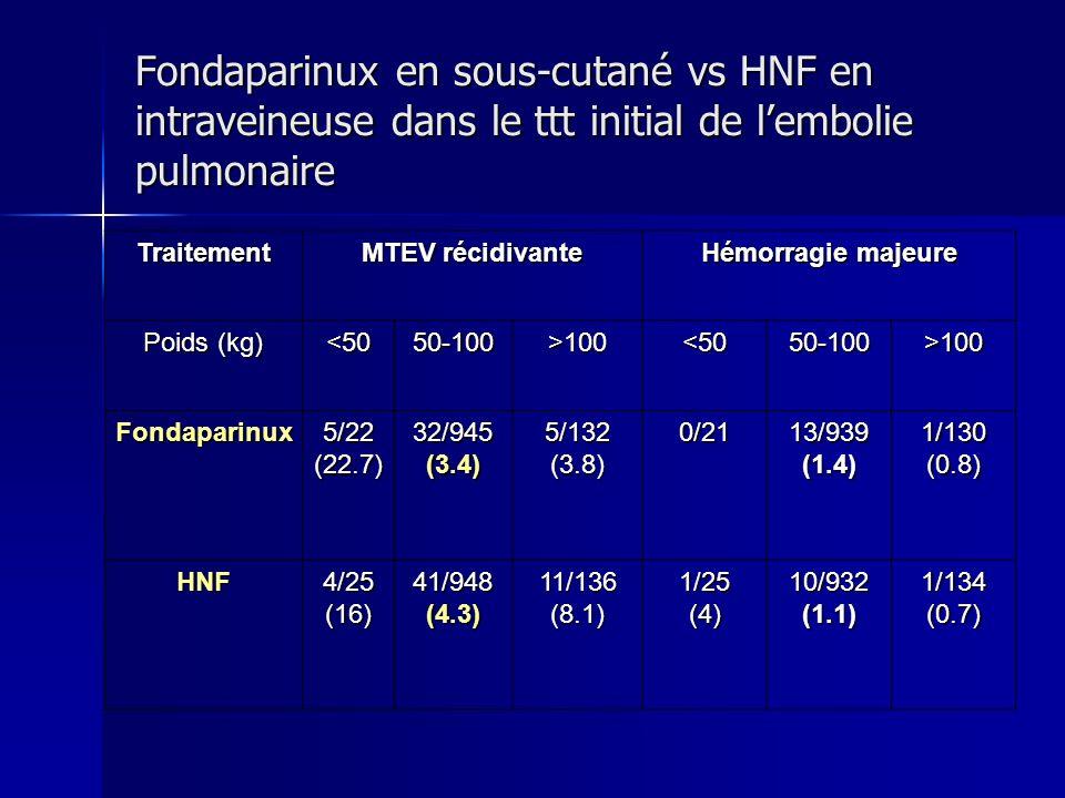 Fondaparinux en sous-cutané vs HNF en intraveineuse dans le ttt initial de l'embolie pulmonaire