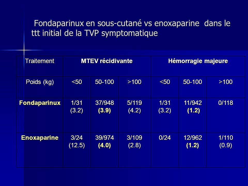 Fondaparinux en sous-cutané vs enoxaparine dans le ttt initial de la TVP symptomatique