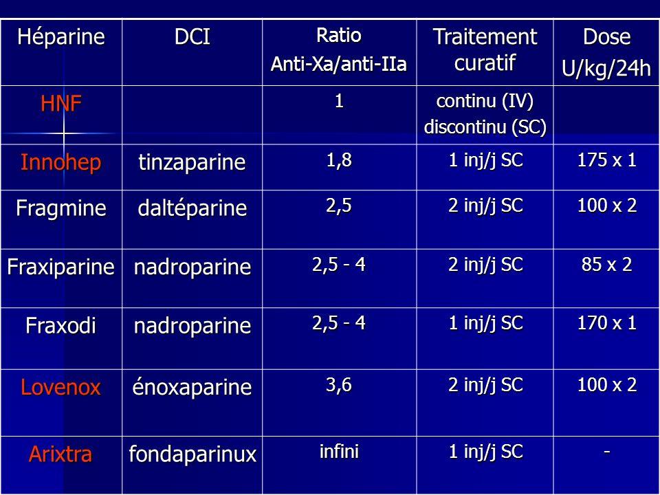 Héparine DCI Traitement curatif Dose U/kg/24h HNF Innohep tinzaparine