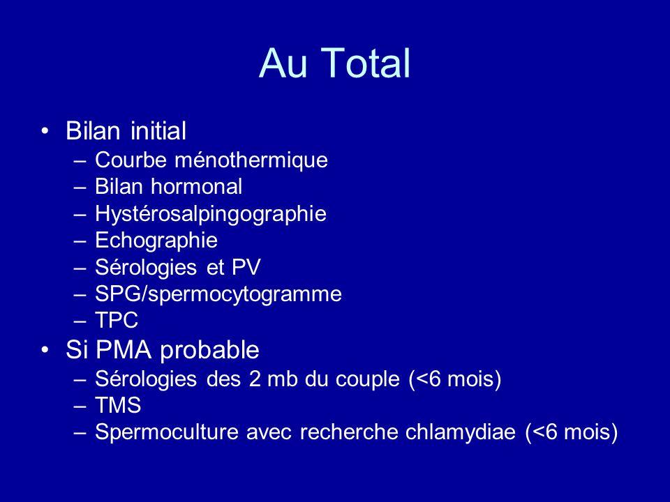 Au Total Bilan initial Si PMA probable Courbe ménothermique
