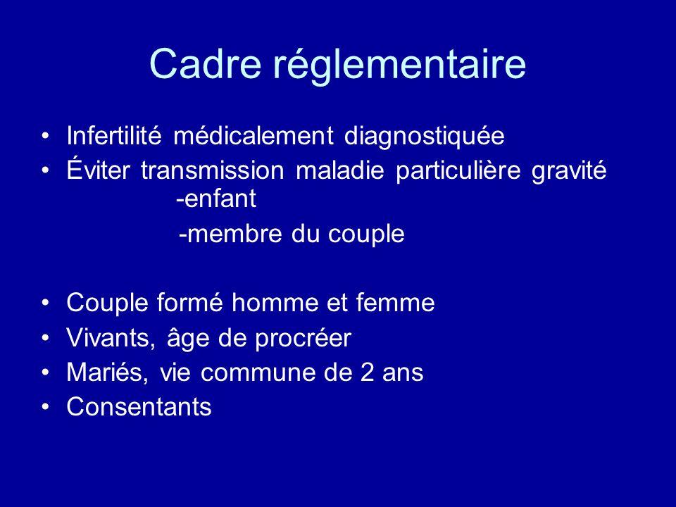 Cadre réglementaire Infertilité médicalement diagnostiquée