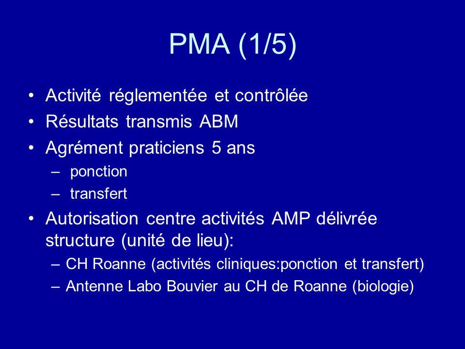 PMA (1/5) Activité réglementée et contrôlée Résultats transmis ABM