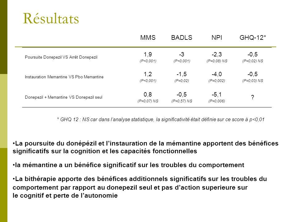 Résultats MMS BADLS NPI GHQ-12*