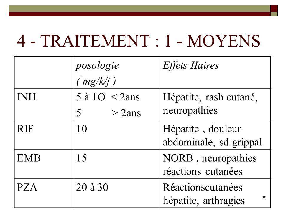 4 - TRAITEMENT : 1 - MOYENS posologie ( mg/k/j ) Effets IIaires INH