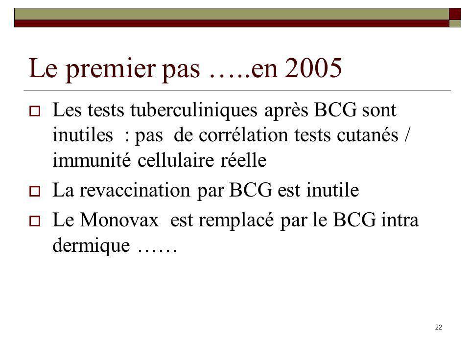 Le premier pas …..en 2005 Les tests tuberculiniques après BCG sont inutiles : pas de corrélation tests cutanés / immunité cellulaire réelle.