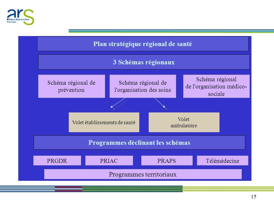 Plan stratégique régional de santé Programmes déclinant les schémas