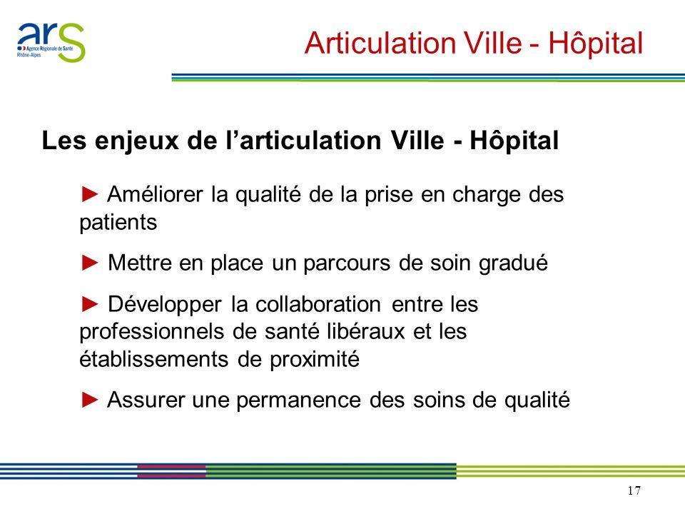 Articulation Ville - Hôpital