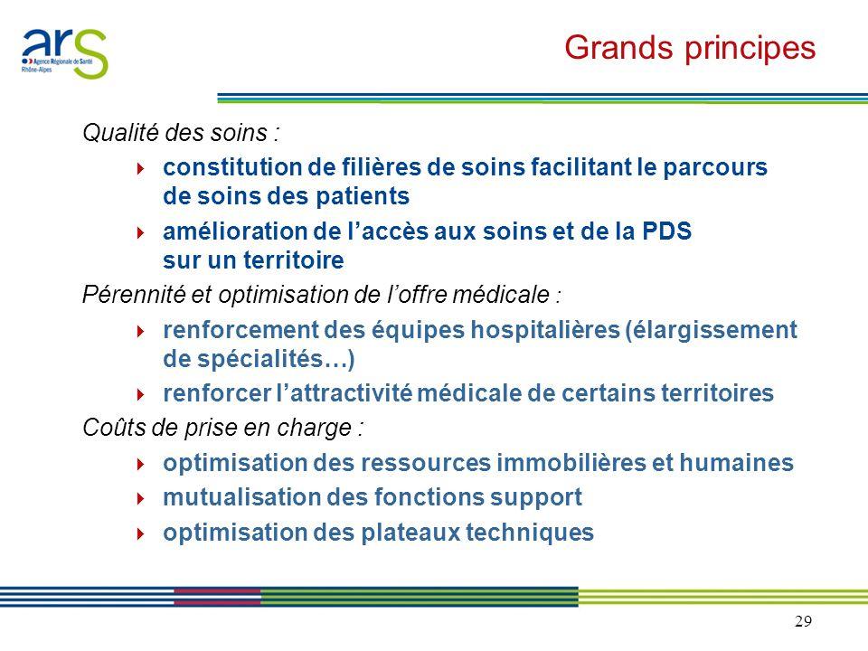 Grands principes Qualité des soins :