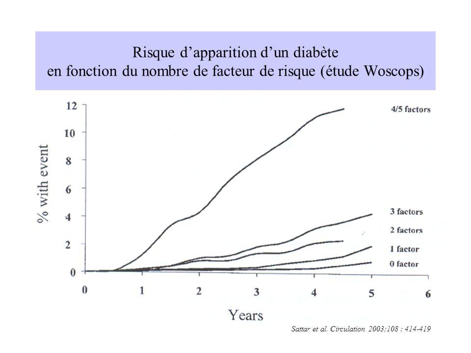 Risque d'apparition d'un diabète en fonction du nombre de facteur de risque (étude Woscops)
