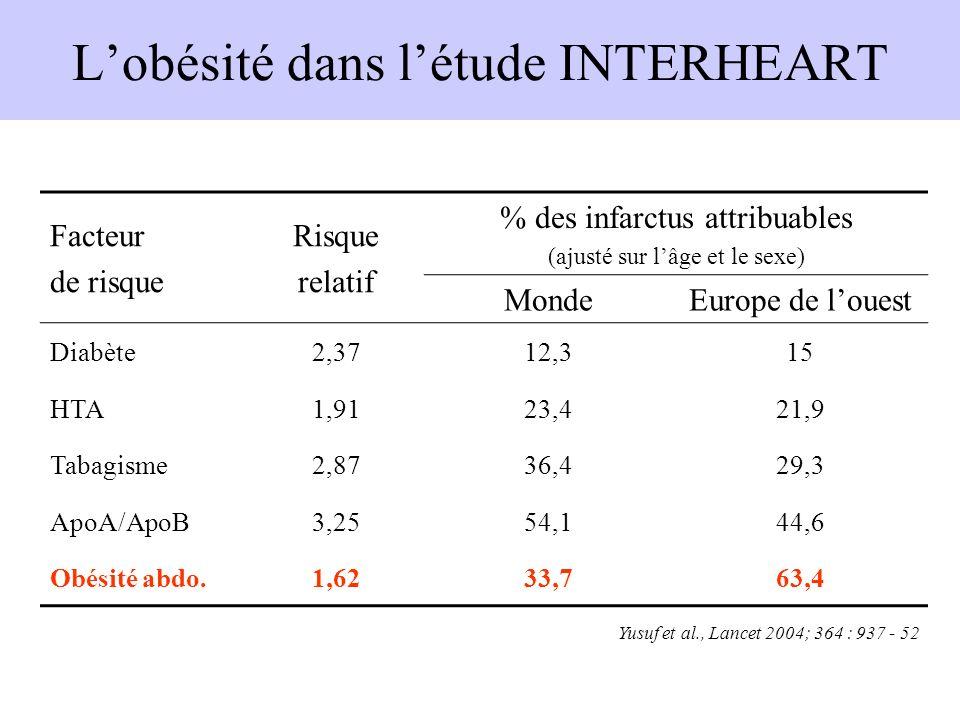 L'obésité dans l'étude INTERHEART