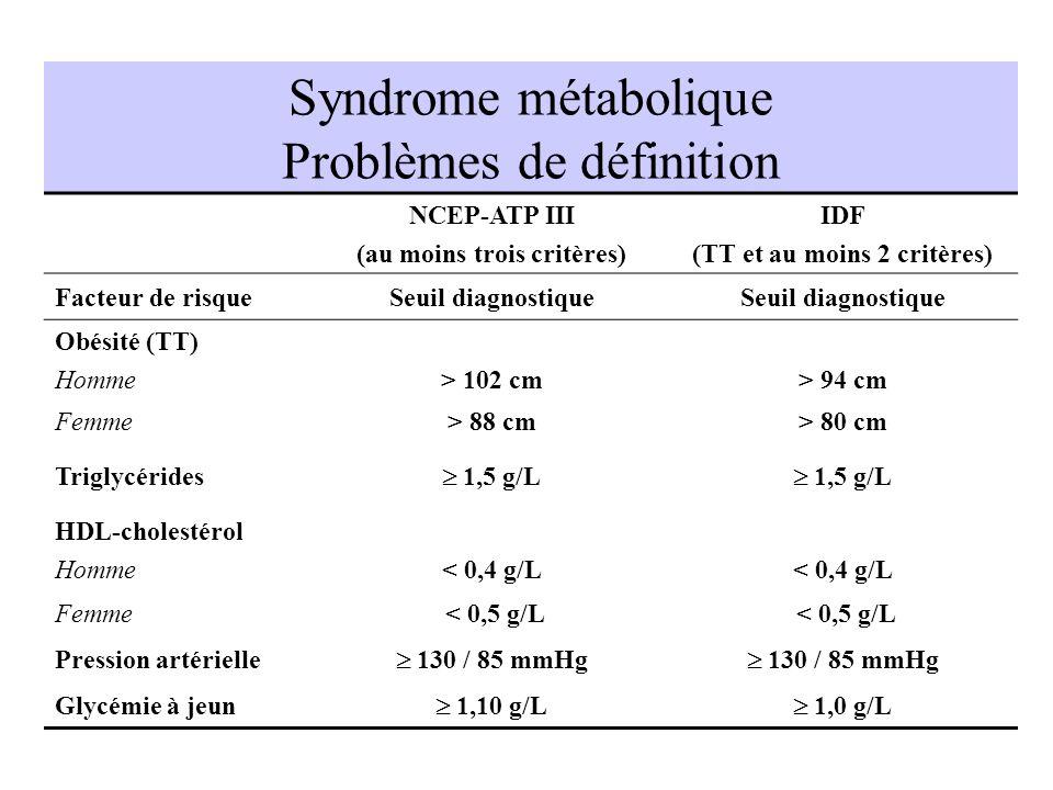 Syndrome métabolique Problèmes de définition